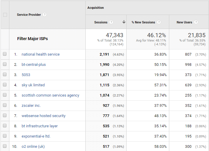 Google Analytics Network Report is a free way to see who has visited your website