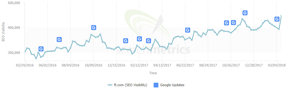 A graph from SearchMetrics showing steady growth in FT.com's organic search visibility since March 2016.