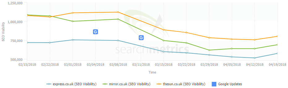 A graph from Searchmetrics showing The Express, The Mirror and The Sun increasing their organic search visibility on 19th April 2018.